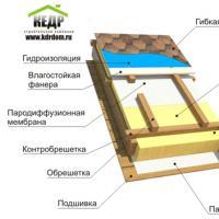 Зачем делать гидроизоляцию балкона
